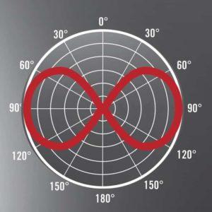 Stereo Polar Pattern