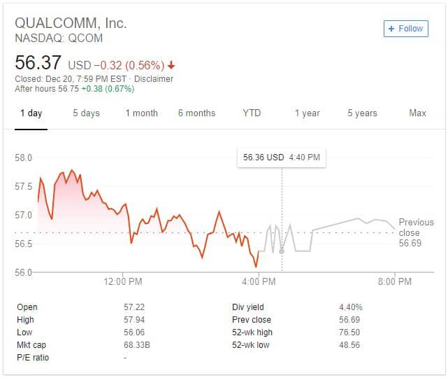 Qualcomm Share Chart