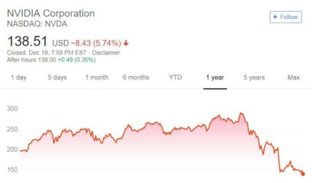 analysis why is nvidia stock falling