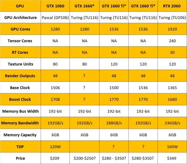Nvidia GeForce GTX 1660 Ti specs table