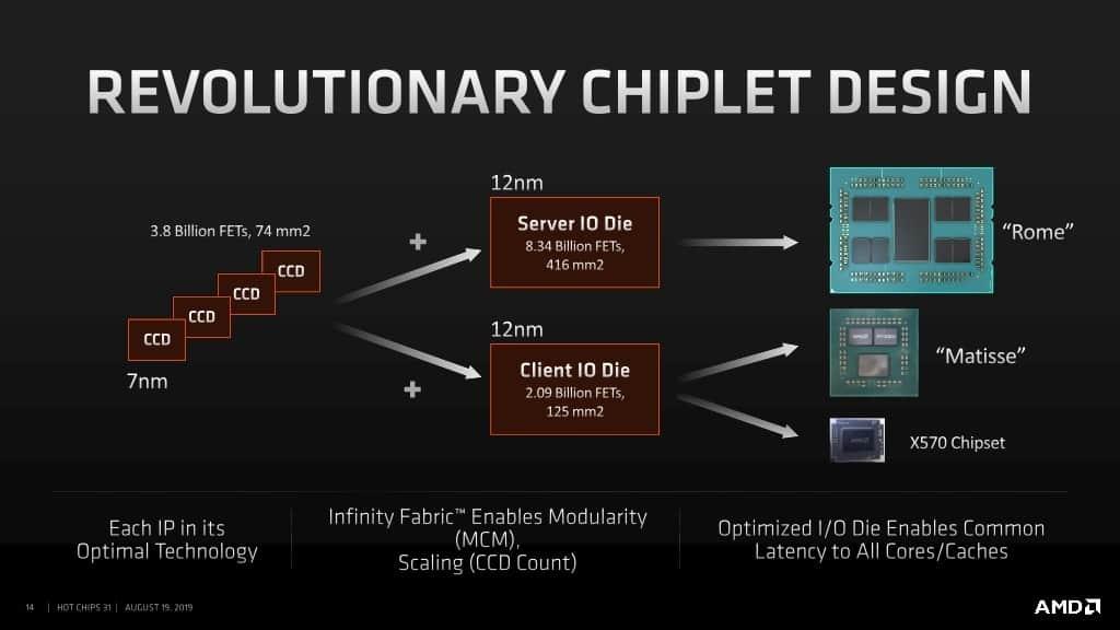 AMD Ryzen Threadripper 3000 2