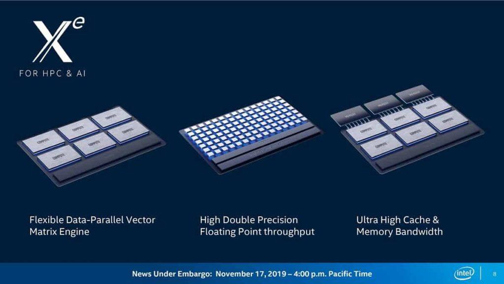 Intel Xe Graphics Card 3