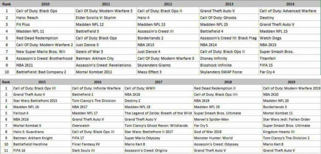 npd group lists top 10 games of the decade