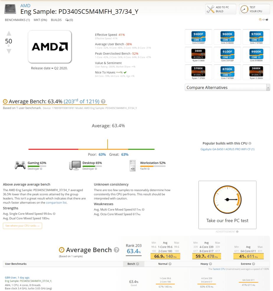 AMD Ryzen 4000 Renoir Desktop CPU