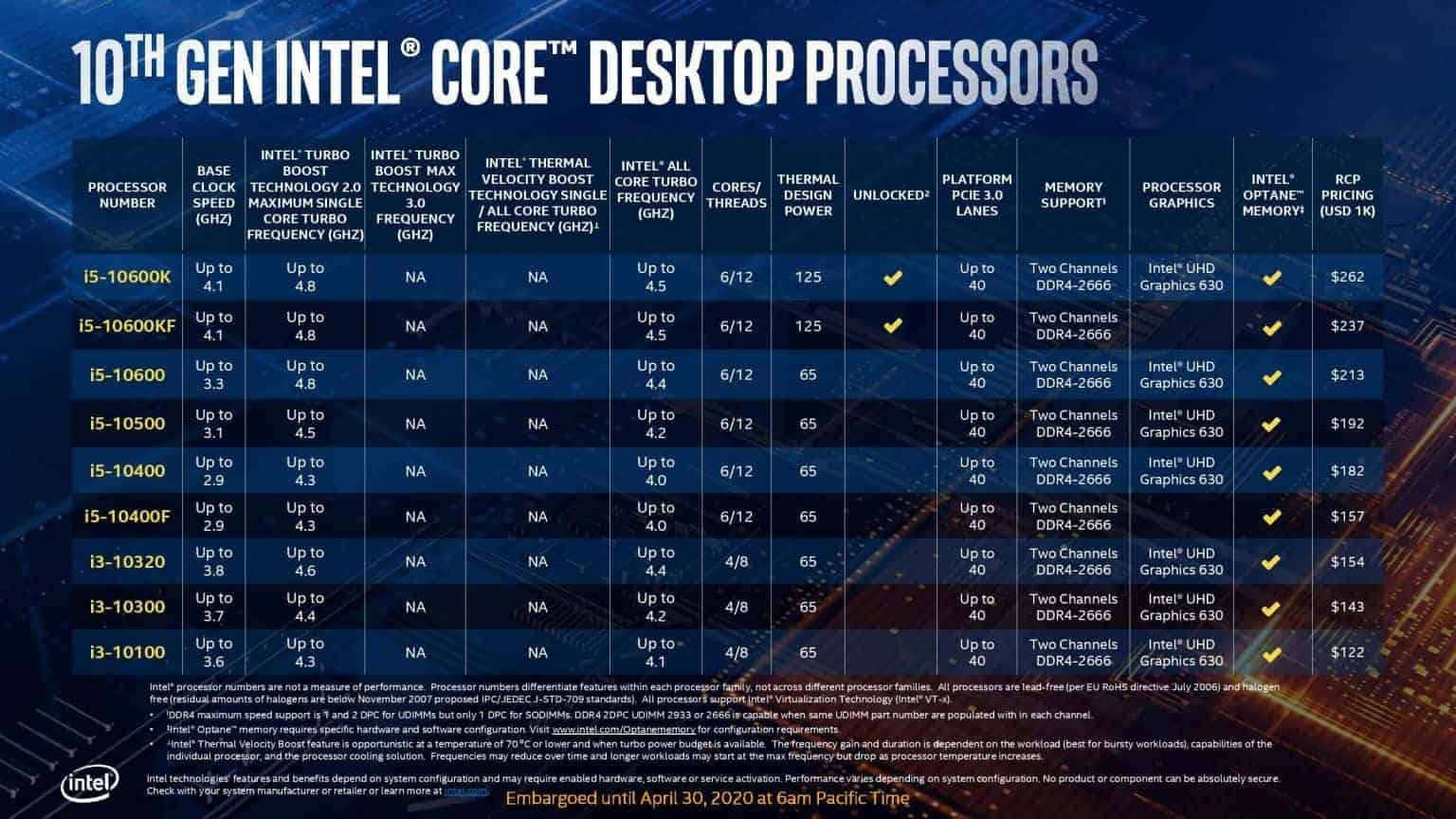 Core i5 to i3