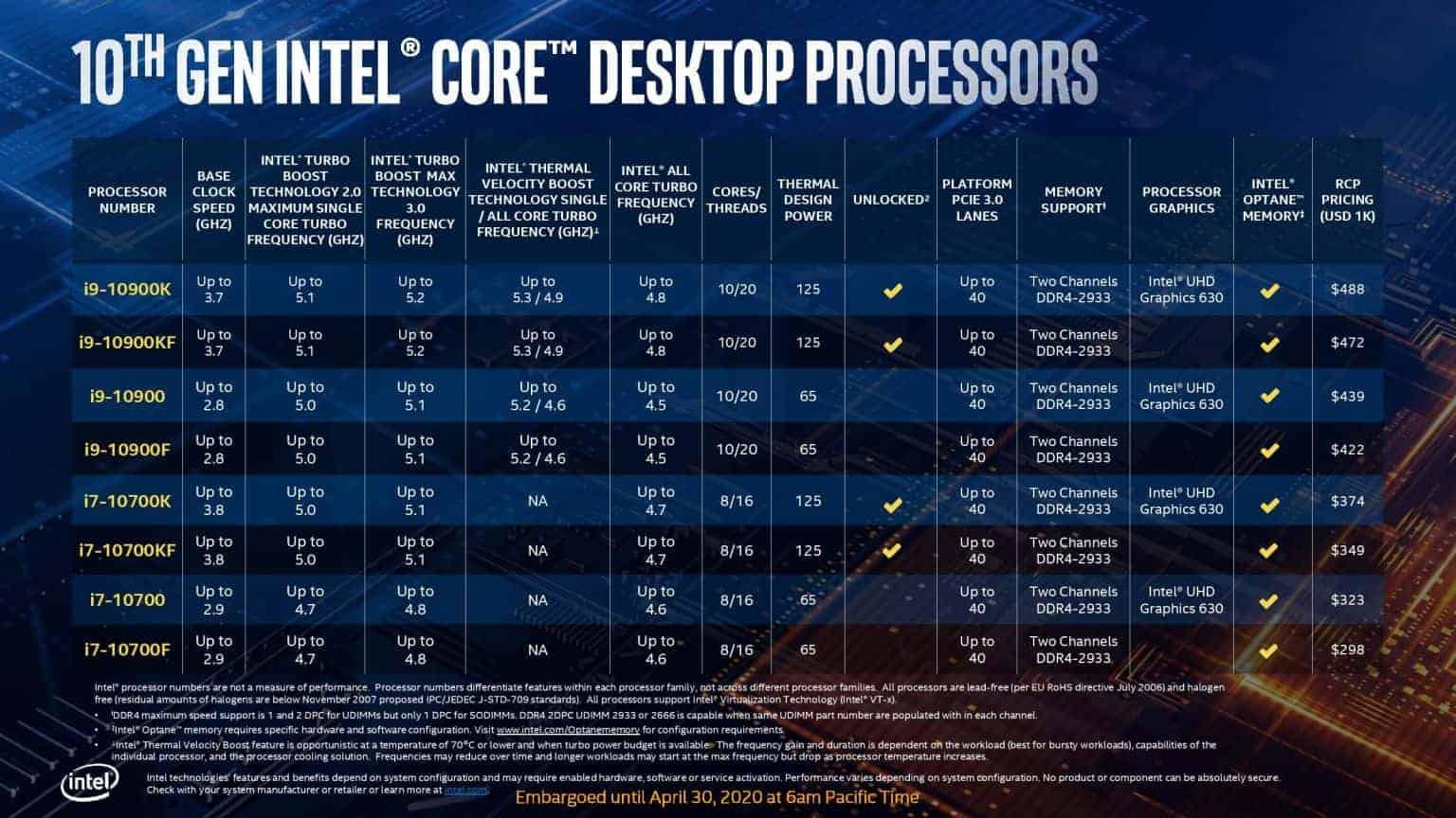 Core i9 to i7