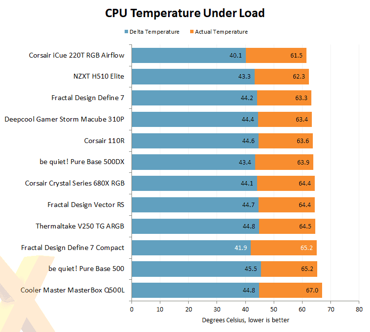 cpu temperature under load