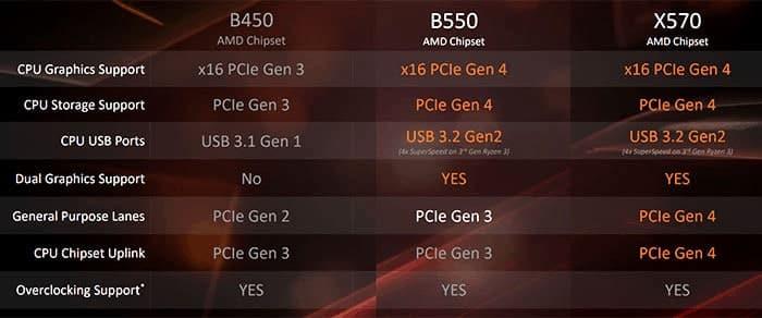 B550 motherboard