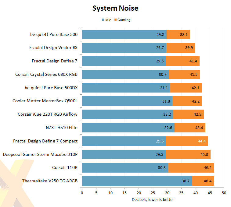 System noise