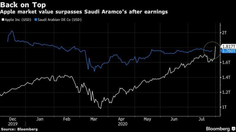 Ahead of State-owned Saudi Aramco