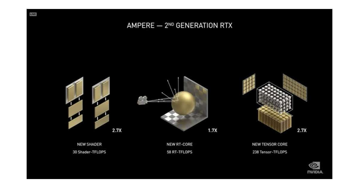 Ampere Architecture new