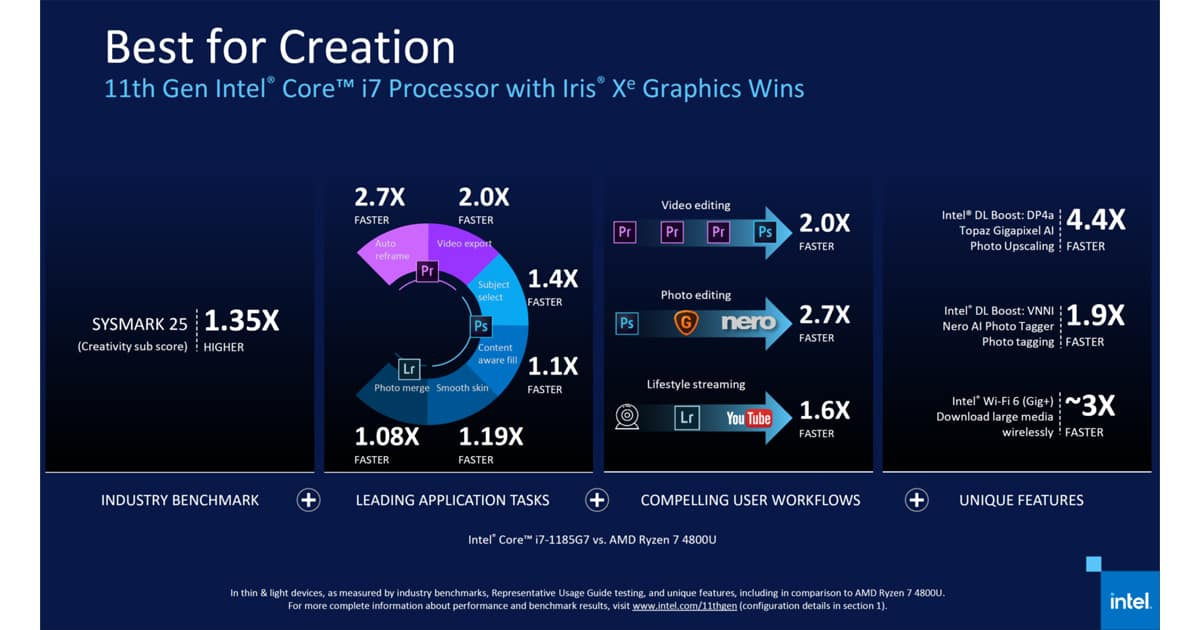 Creative Benchmark Intel