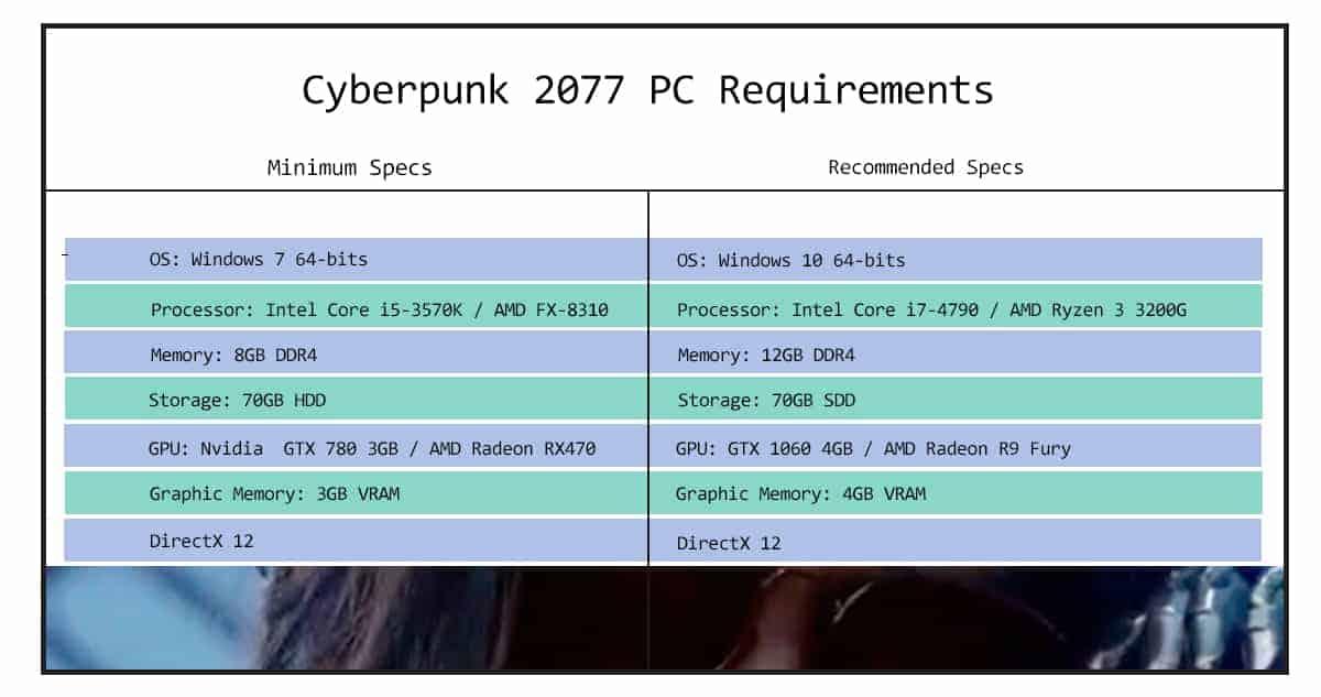 Cyberpunk 2077 PC Requirements
