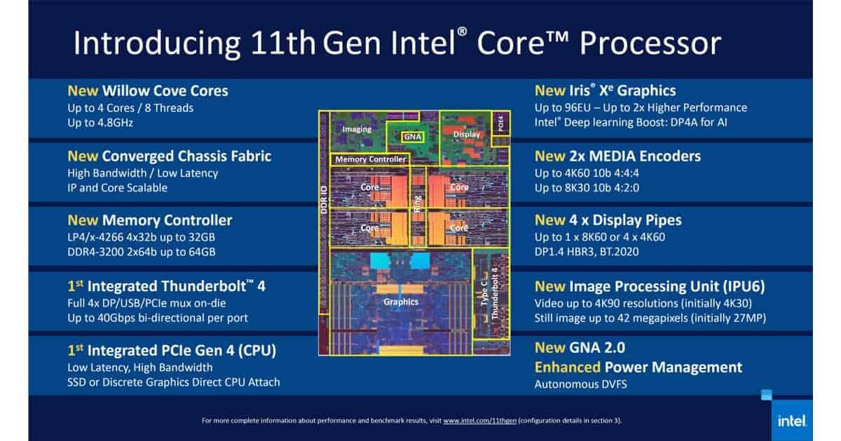 Intel Core 11th Gen Feature
