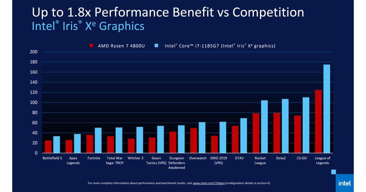 Intel Xe Vs AMD Vega