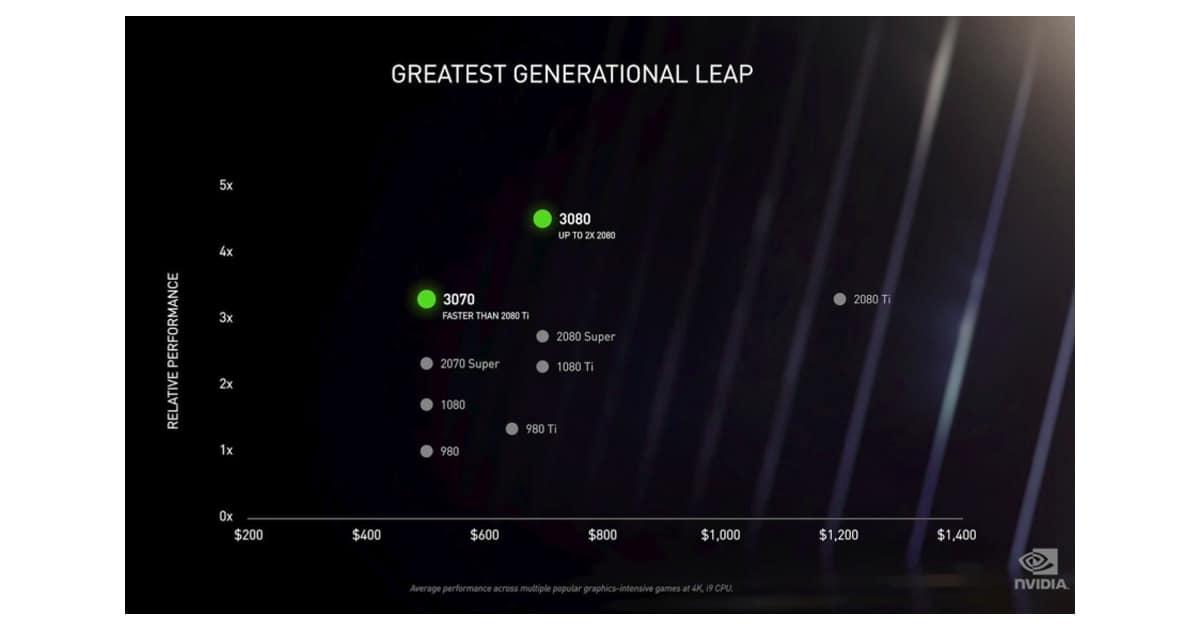 RTX Generation Leap