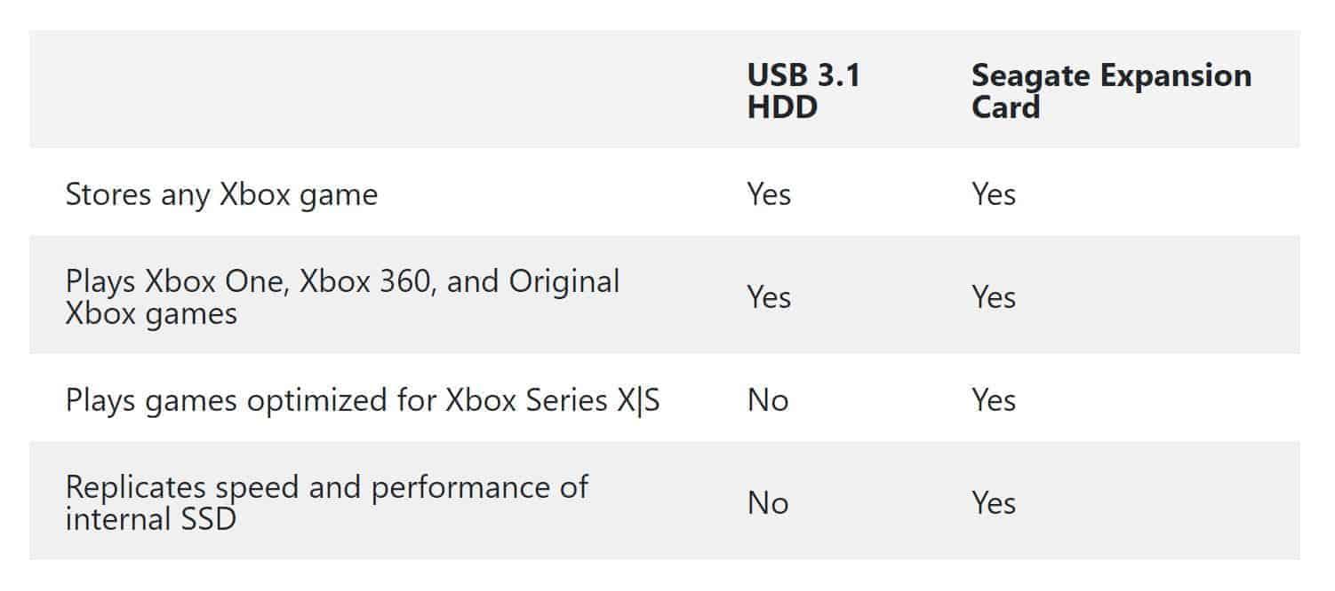 Xbox Series X storage options