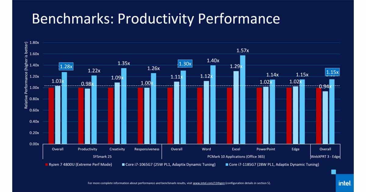 productivity benchmark