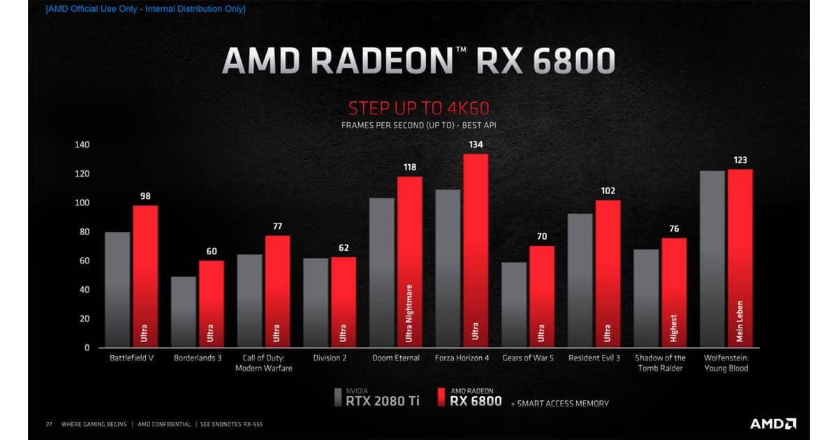 AMD Radeon RX 6800 perf