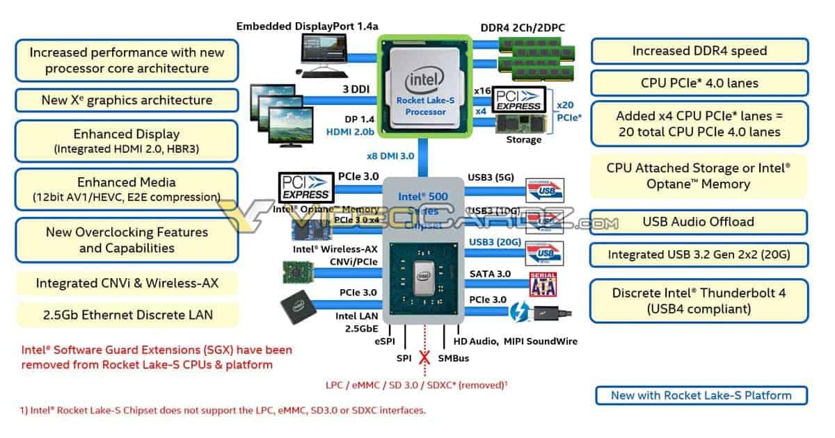 Intel Rocketlake Integration