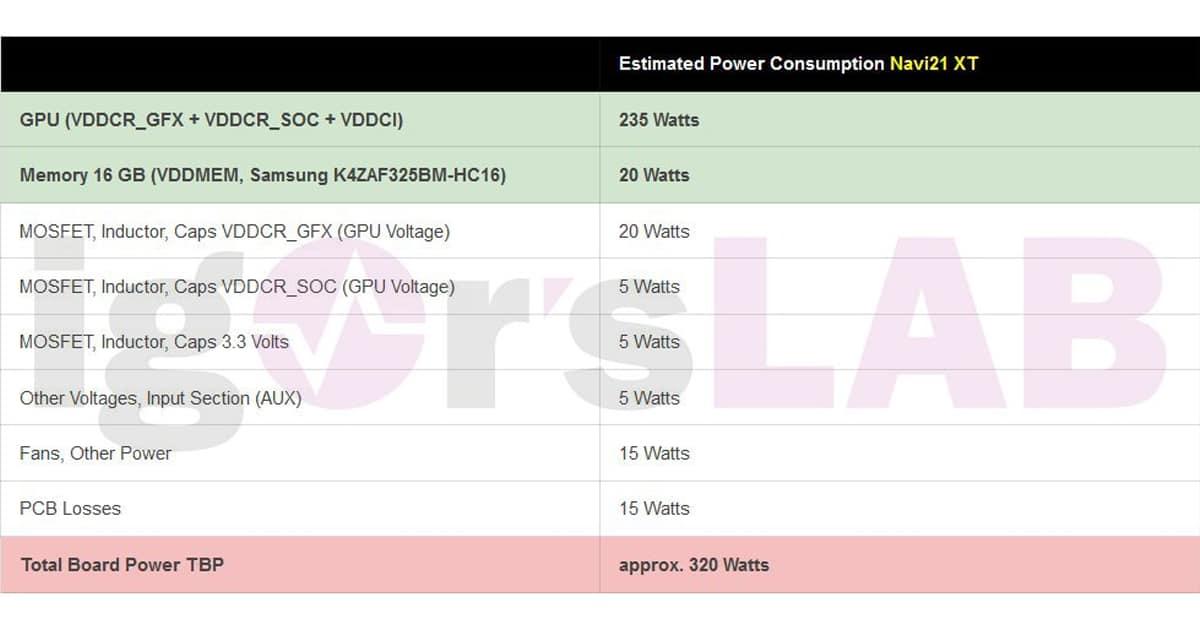 Navi21 XT PowerSpecs