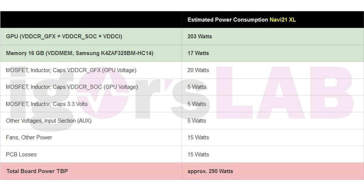 Navi21 Xl PowerSpecs
