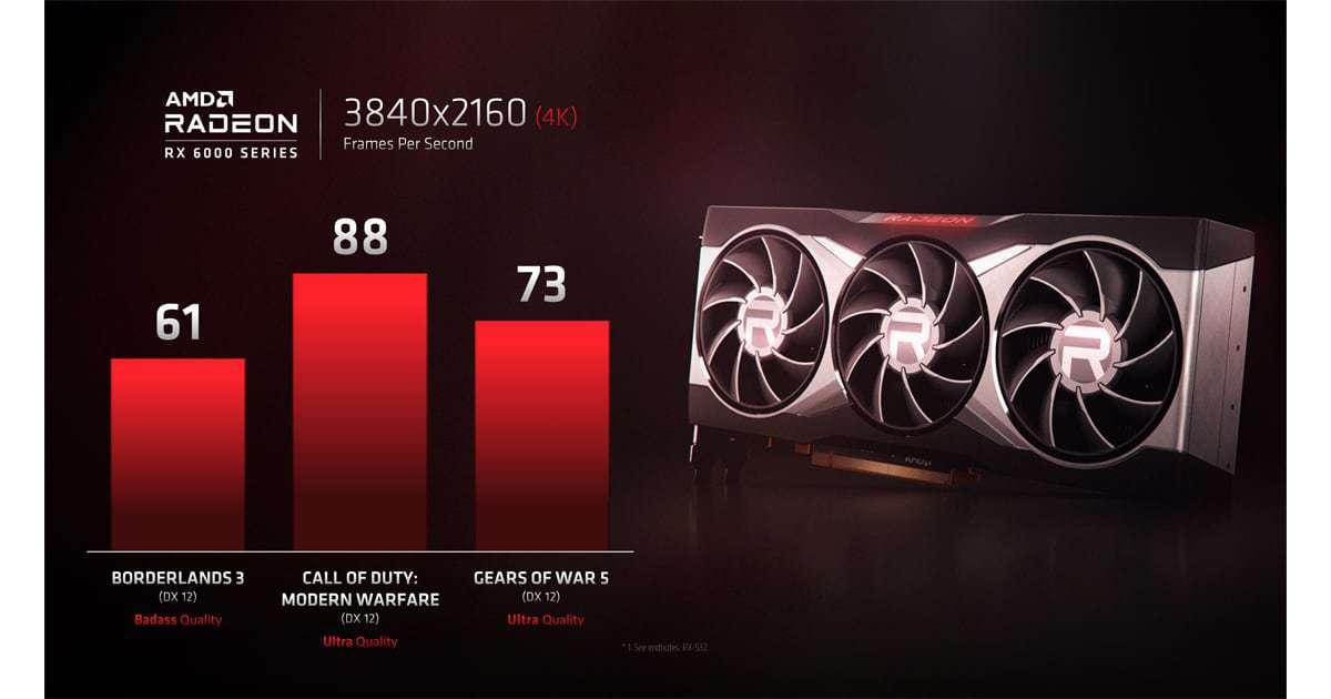 Radeon RX 6000 4K