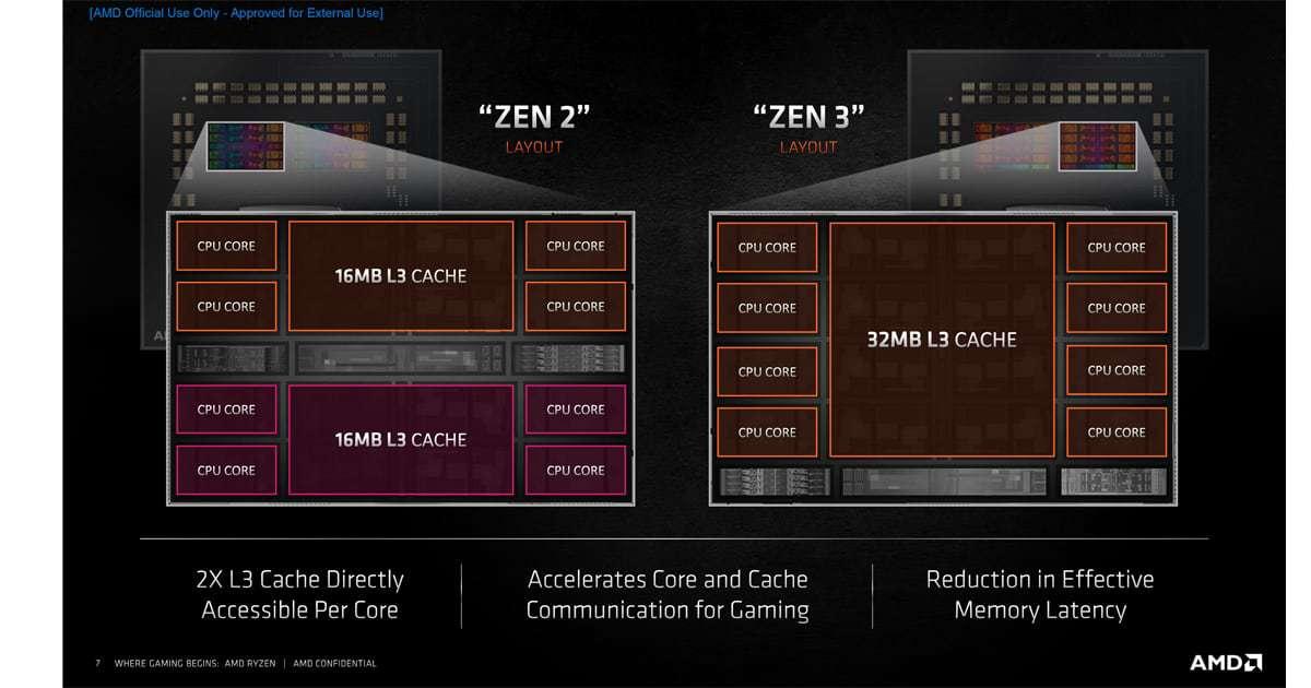 Ryzen 5000 core design