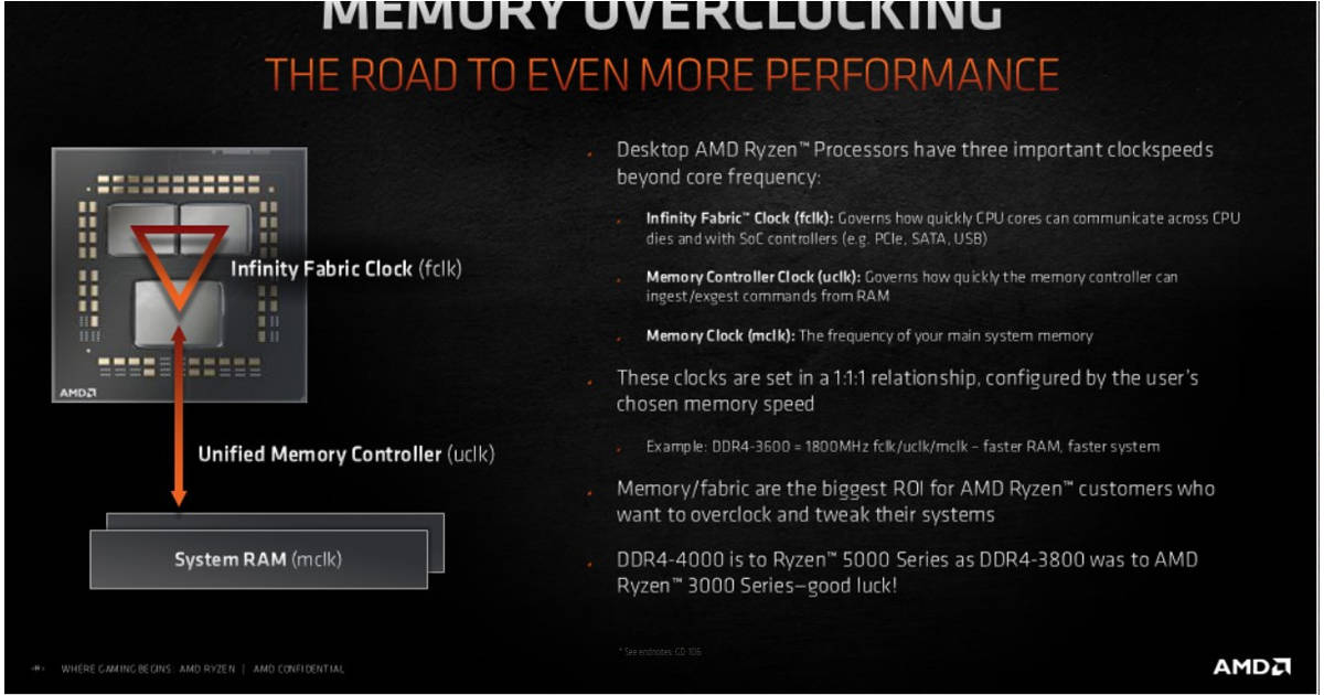 Ryzen Overclocking