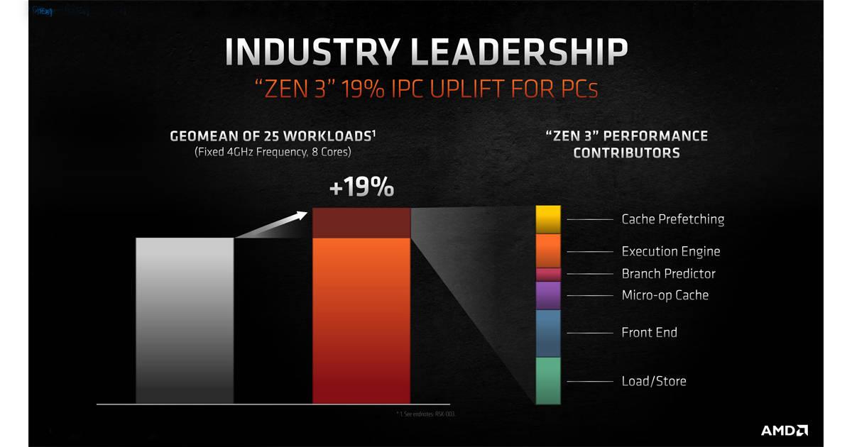 Zen3 vs Zen2 comparison