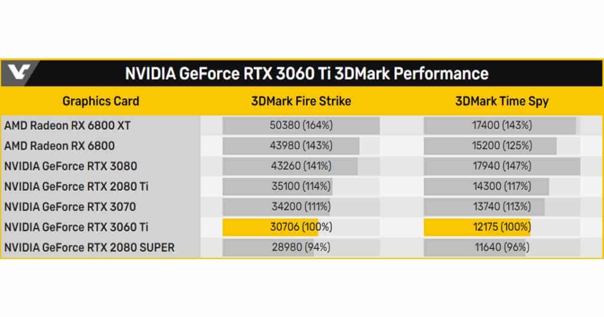 3DMark-Firestrike-RTX 3060Ti-results