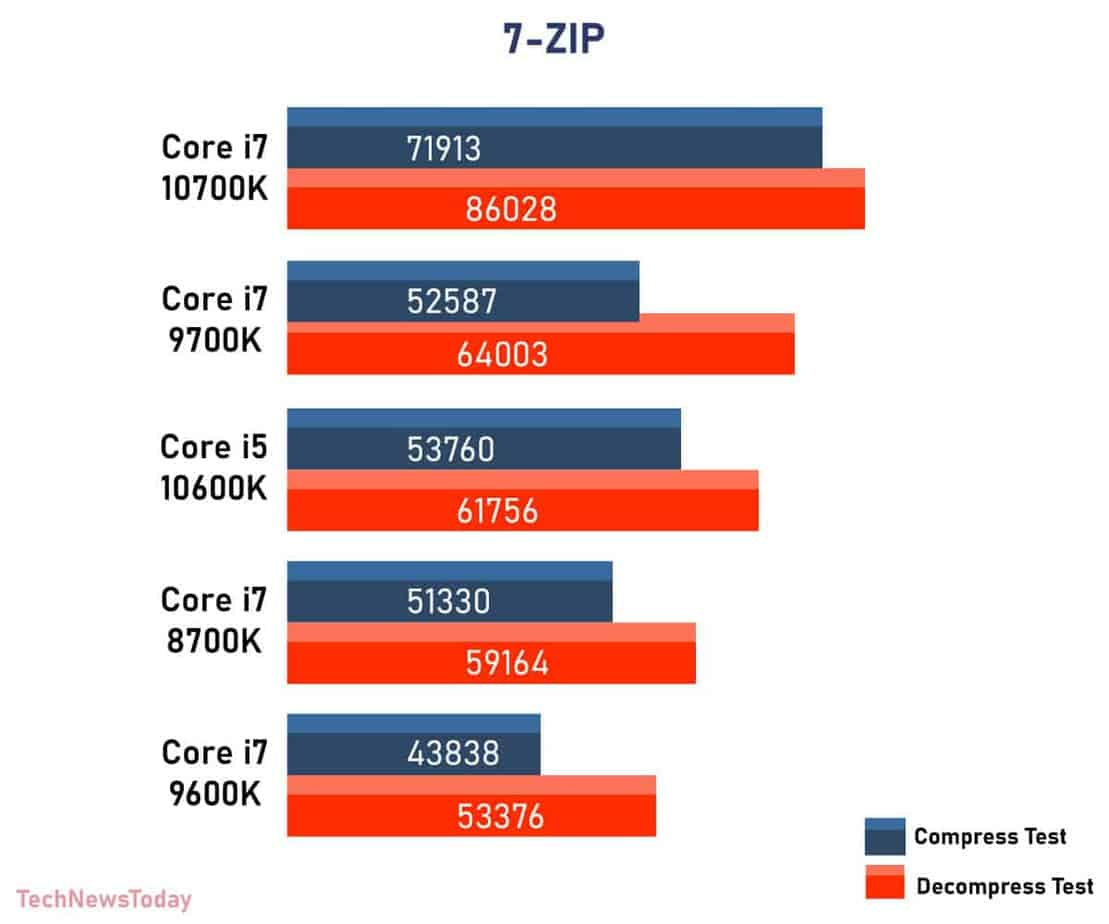 7 ZIP intel Core i7 8700K vs Core i7 9700K