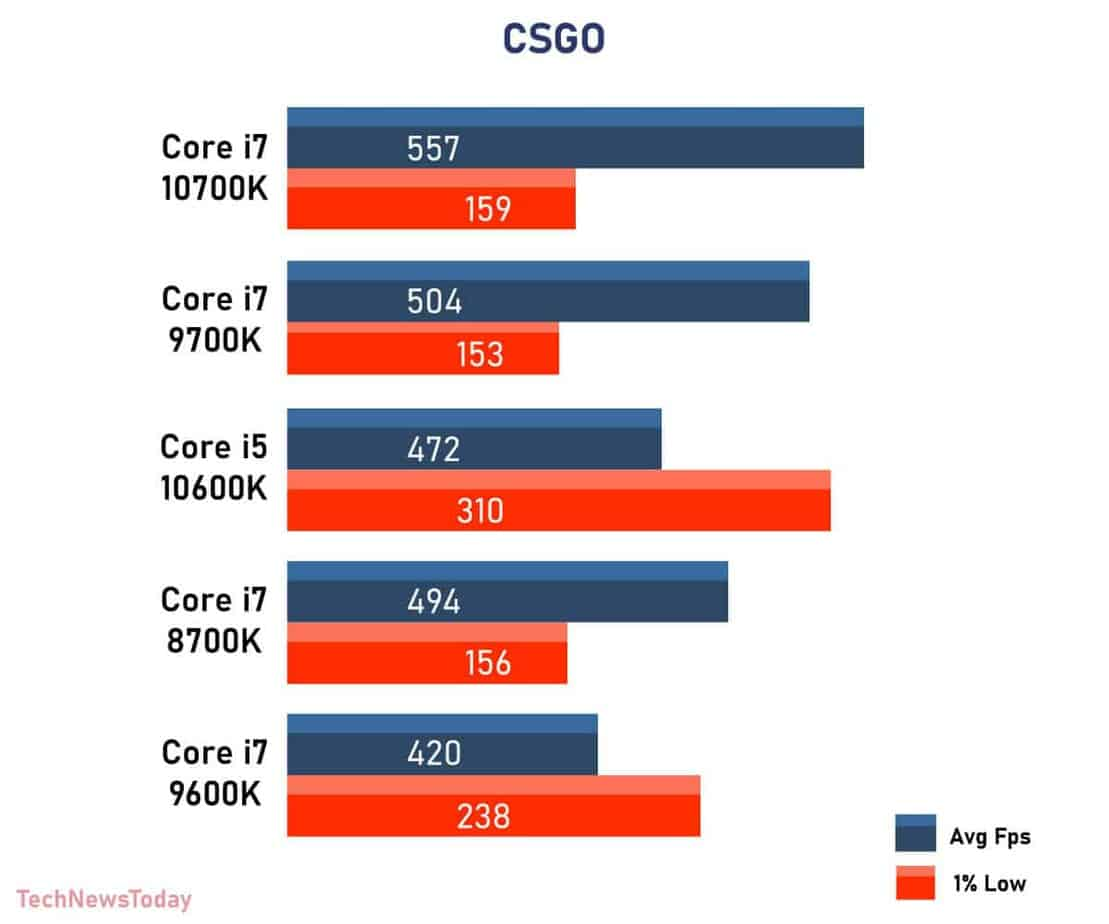 CSGO intel Core i7 8700K vs Core i7 9700K