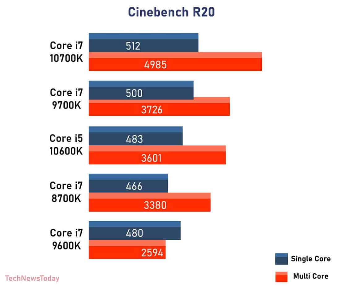 Cinebench R20 intel Core i7 8700K vs Core i7 9700K