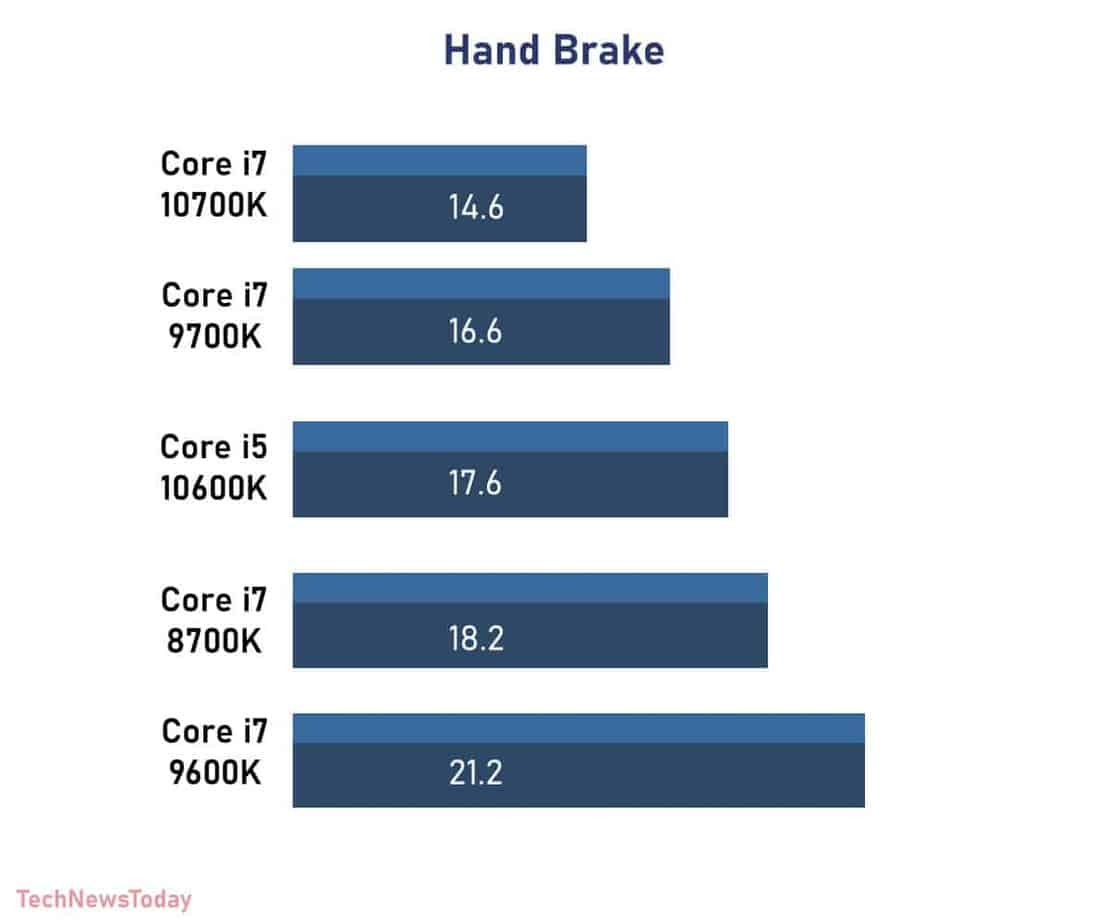 Hand Brake intel Core i7 8700K vs Core i7 9700K