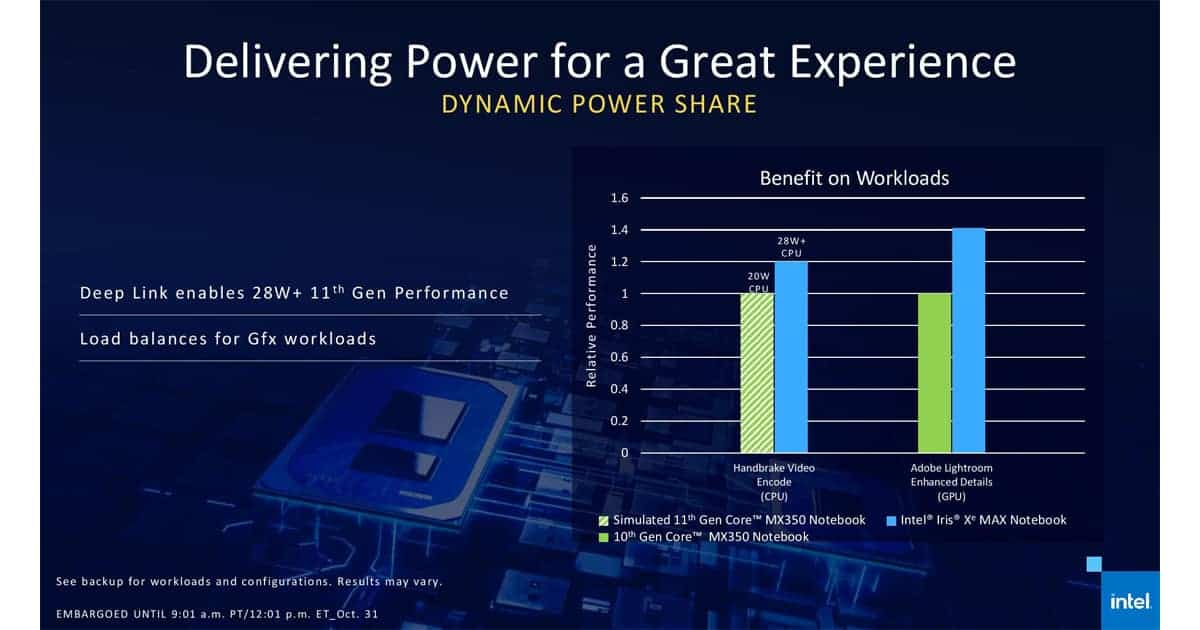 Intel Dynamic PowerShare