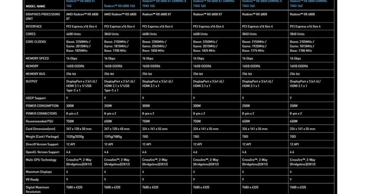 MSI Radeon RX 6800 specs