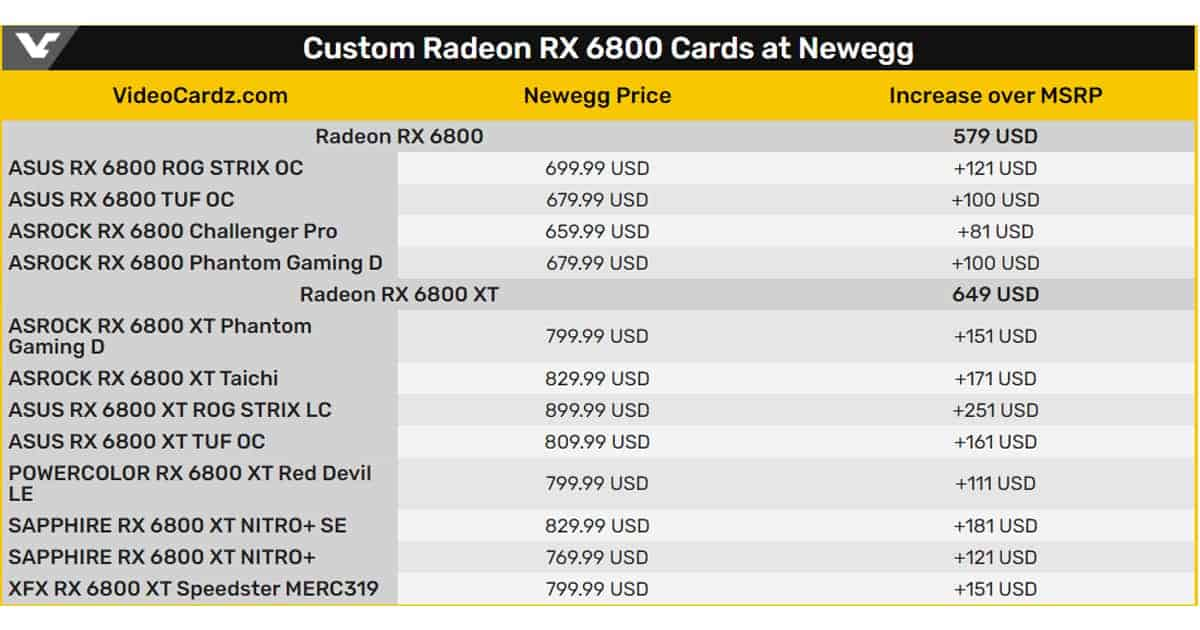 Price inflation-Radeon RX 6800 series