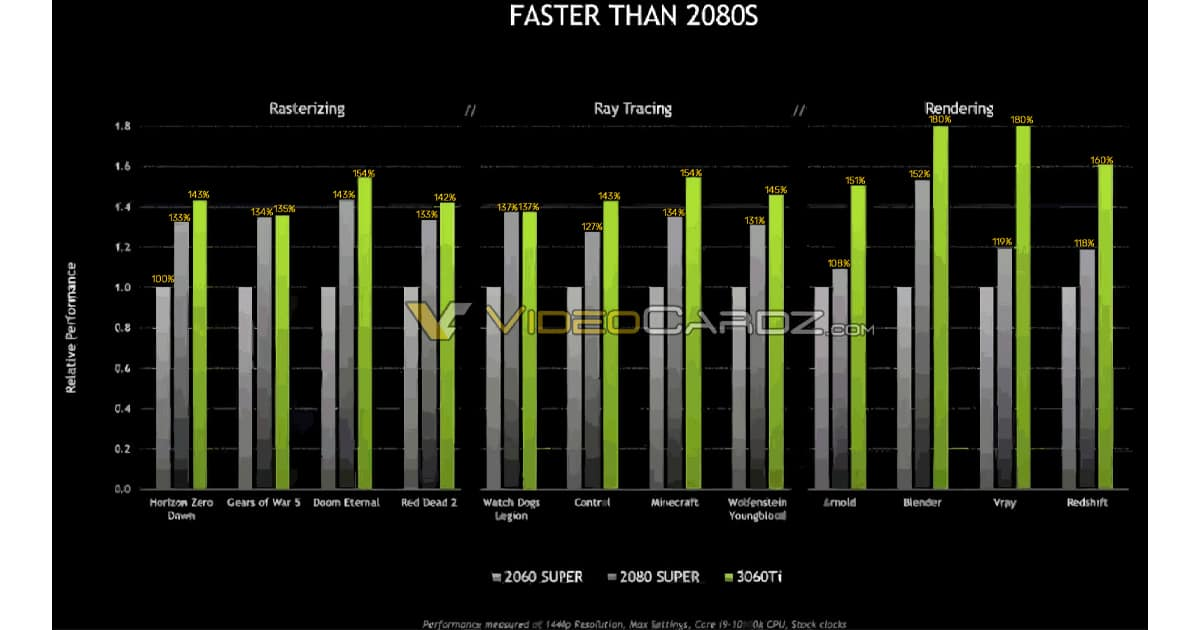 RTX 3060Ti performance