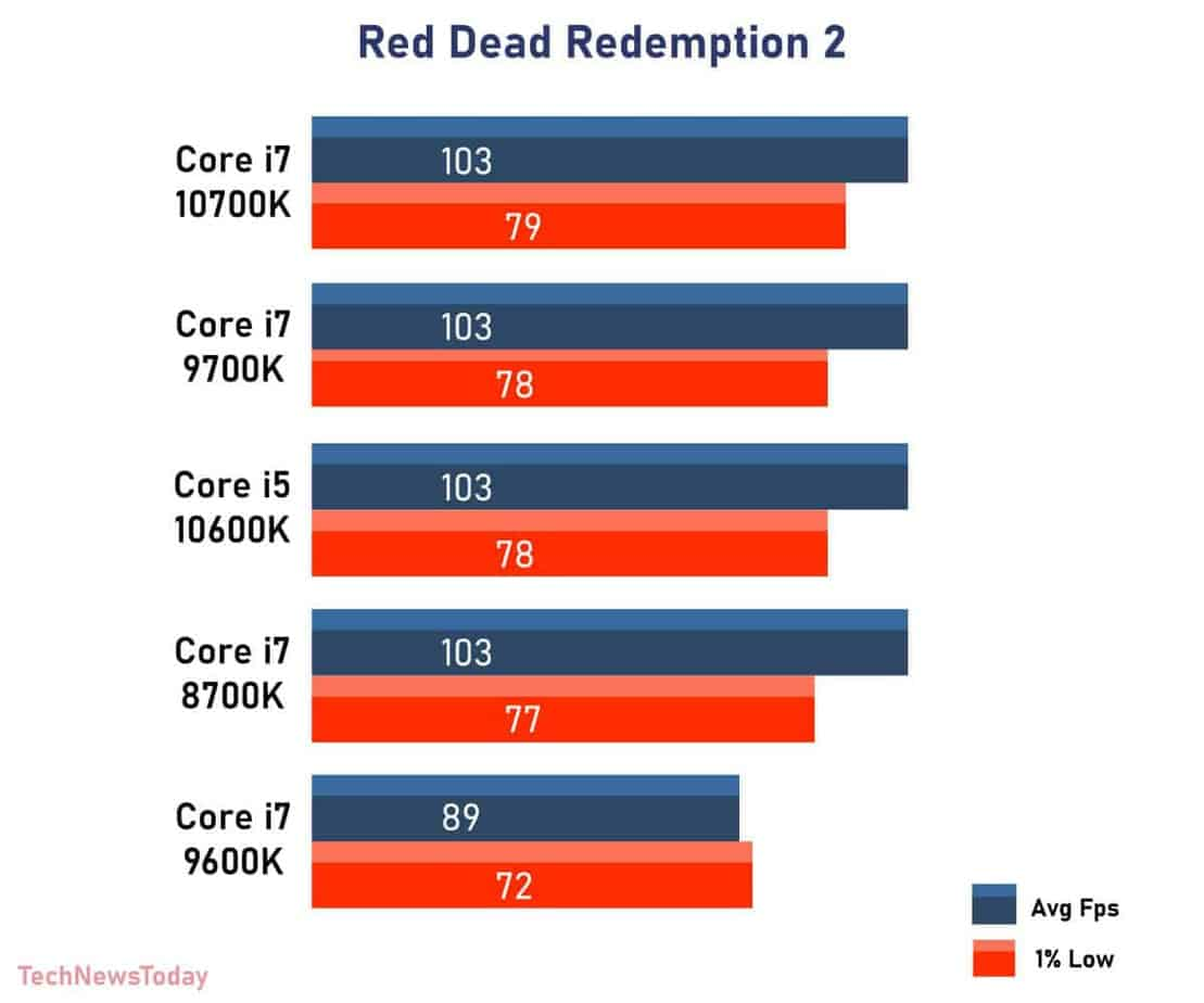 Red Dead Redemption 2 intel Core i7 8700K vs Core i7 9700K