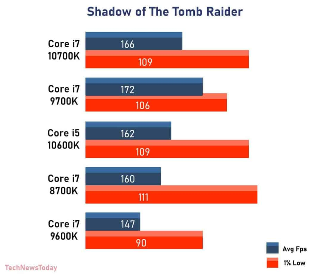 Shadow of The Tomb Raider intel Core i7 8700K vs Core i7 9700K