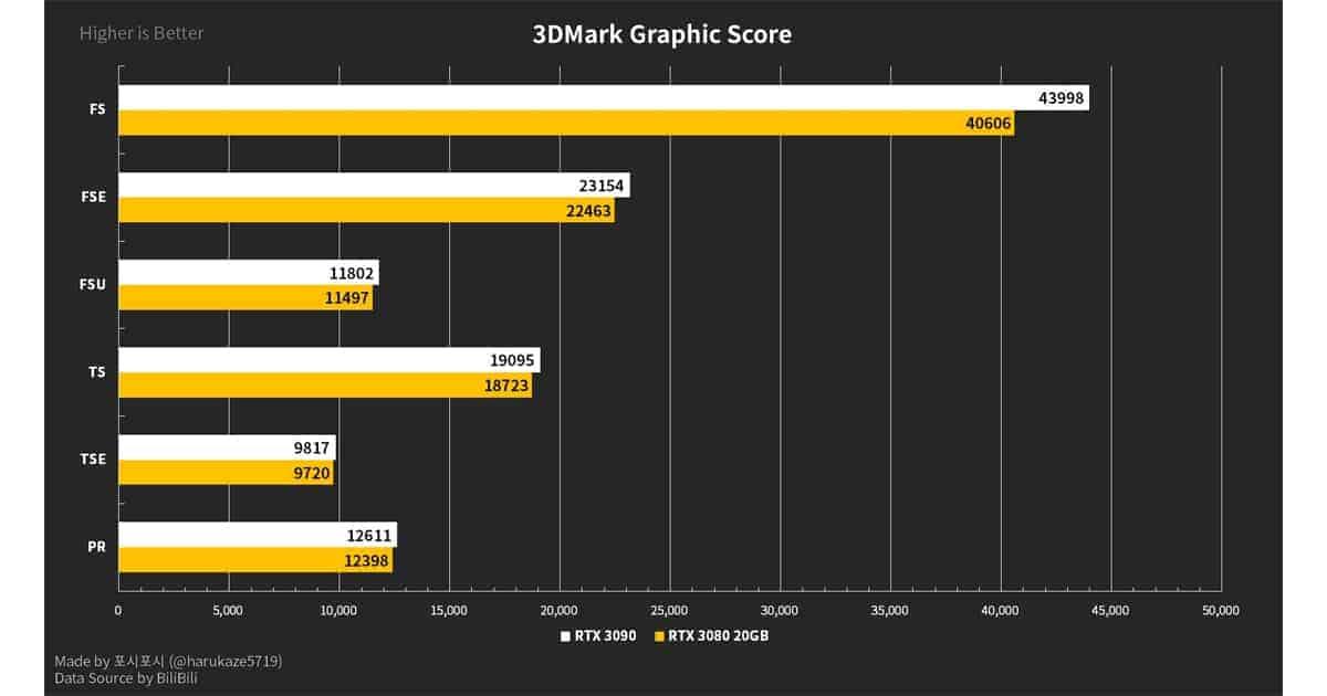 3DMark Score Harukaze