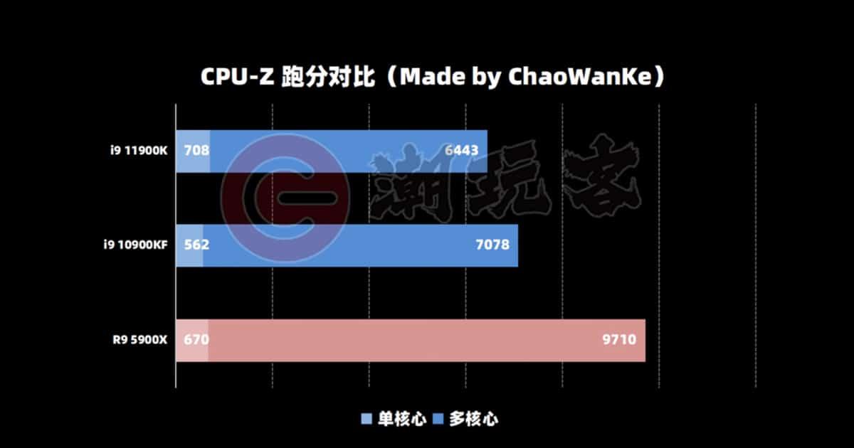 CPU Z Core i9 11900K bench