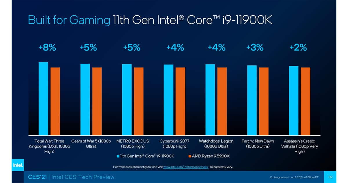 Core i9 11900K gaming performance