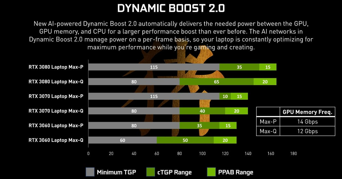 Dynamic boost 2.0 specification