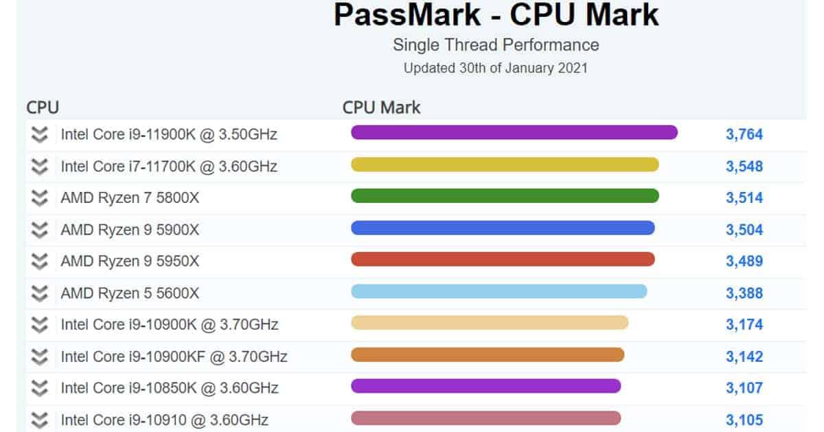 Intel Core i9 11900K processor