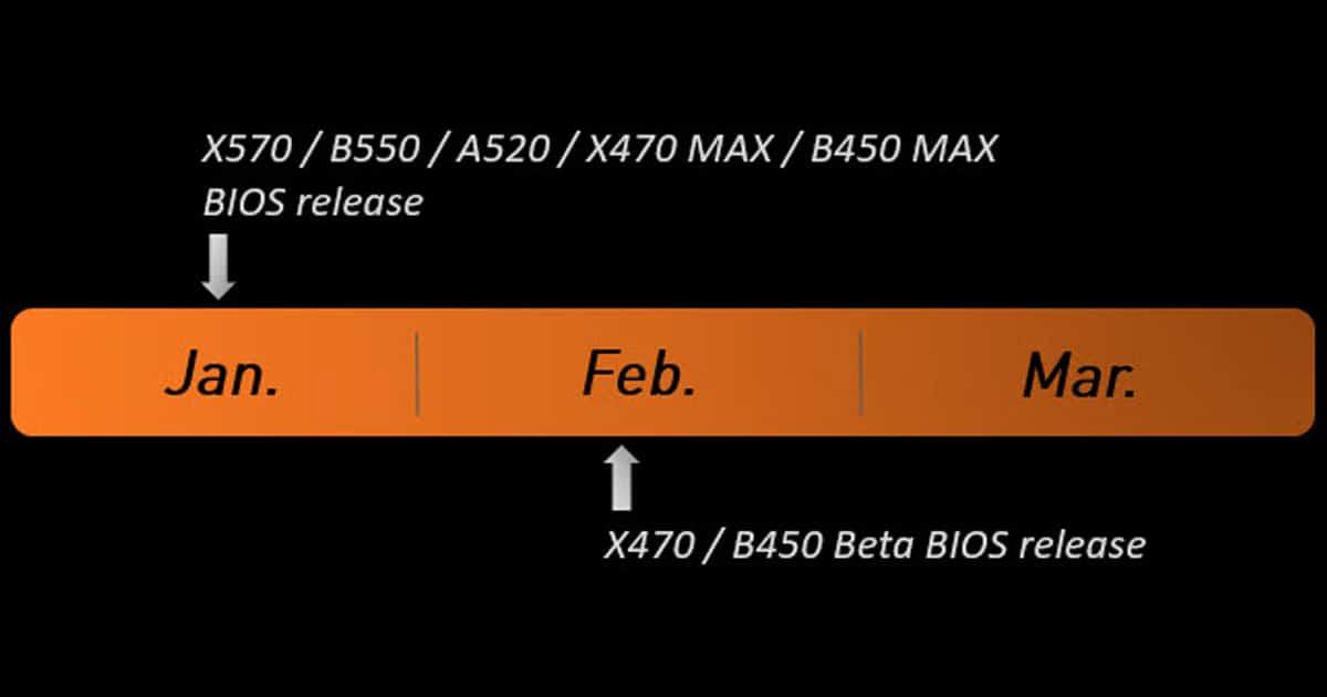 MSI BIOS release timeline