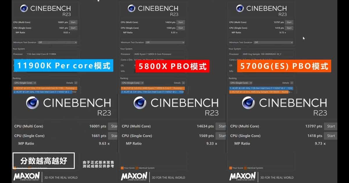 CinebenchR23 Scores