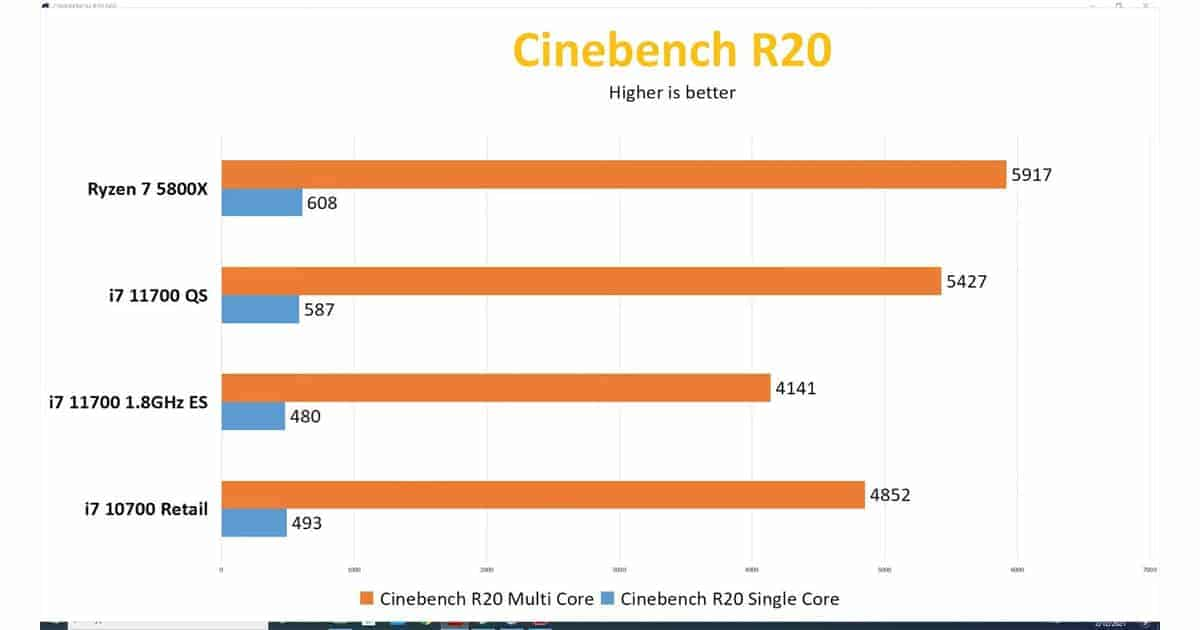 Core i7 11700 QS Cinebench R20