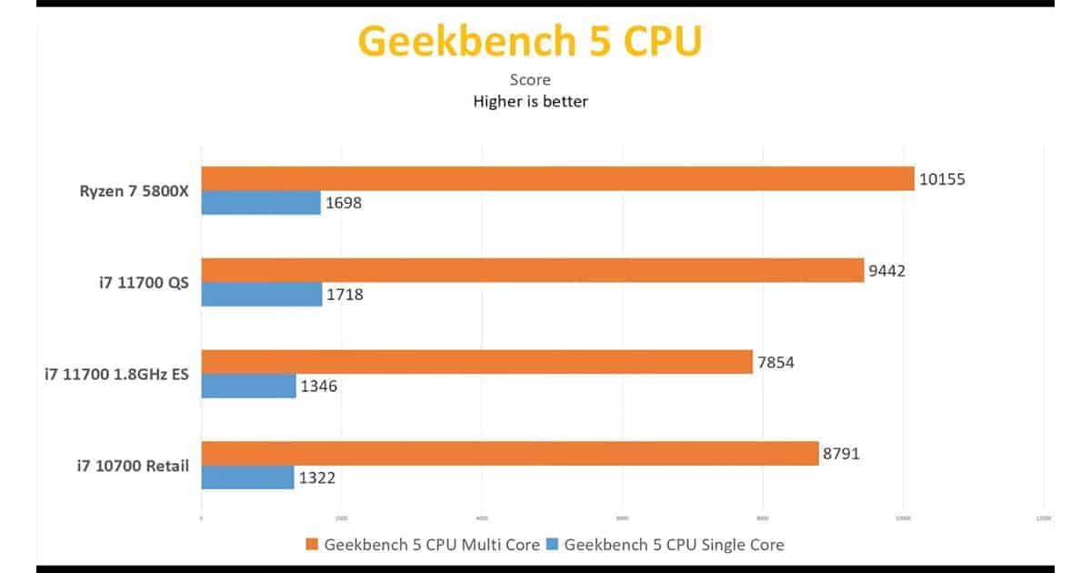 Core i7 11700 QS Geekbench5